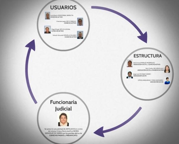 jueza marta sierra de stalling bufete de la impunidad justicia guatemala